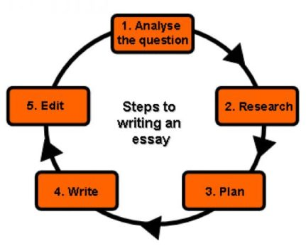 writing essay easy photo