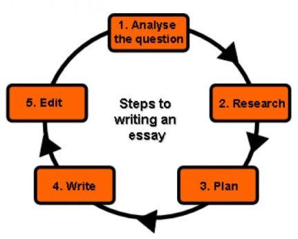 writing essay easy photo