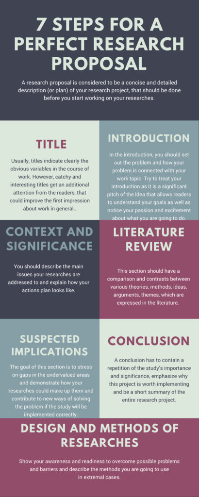research proposal infographics